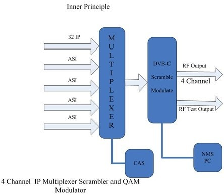 4in1 IP MUX-SCR QAM Modulator